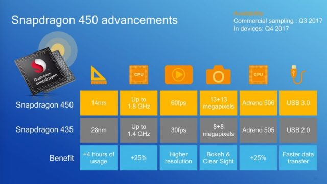 snapdragon 400 series high-end chips specs