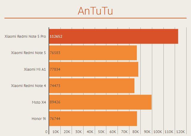 Benchmark AnTuTu Xiaomi Redm Note 5 Pro vs Xiaomi Mi A1