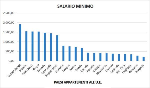 salari minimi i° semestre 2017