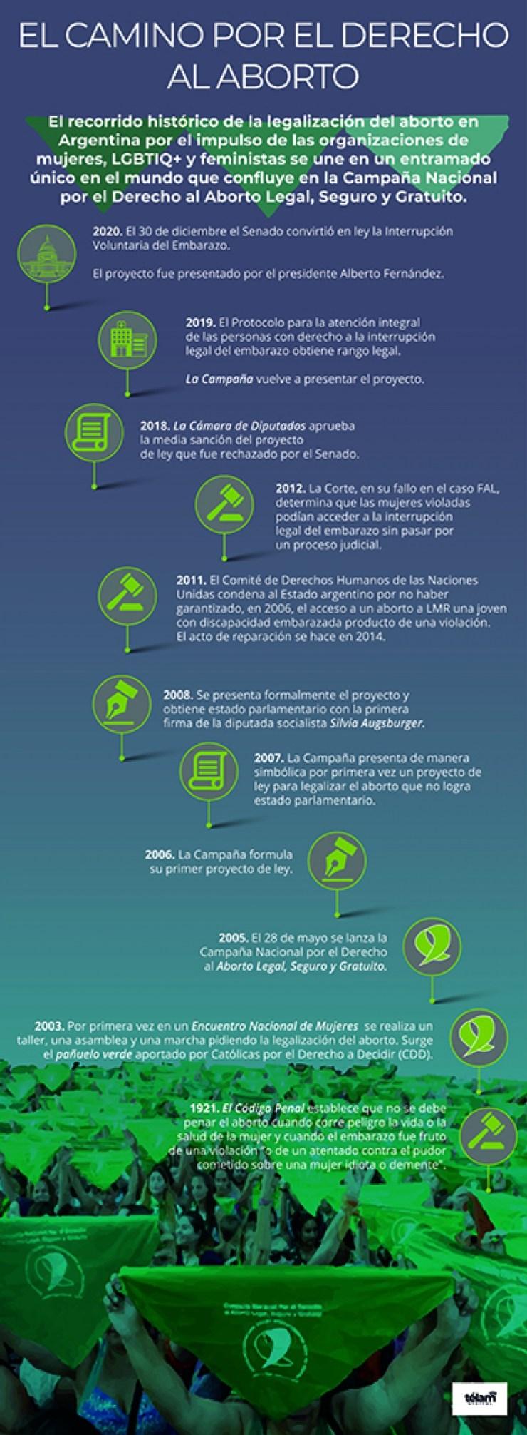 Infografía de Télam.