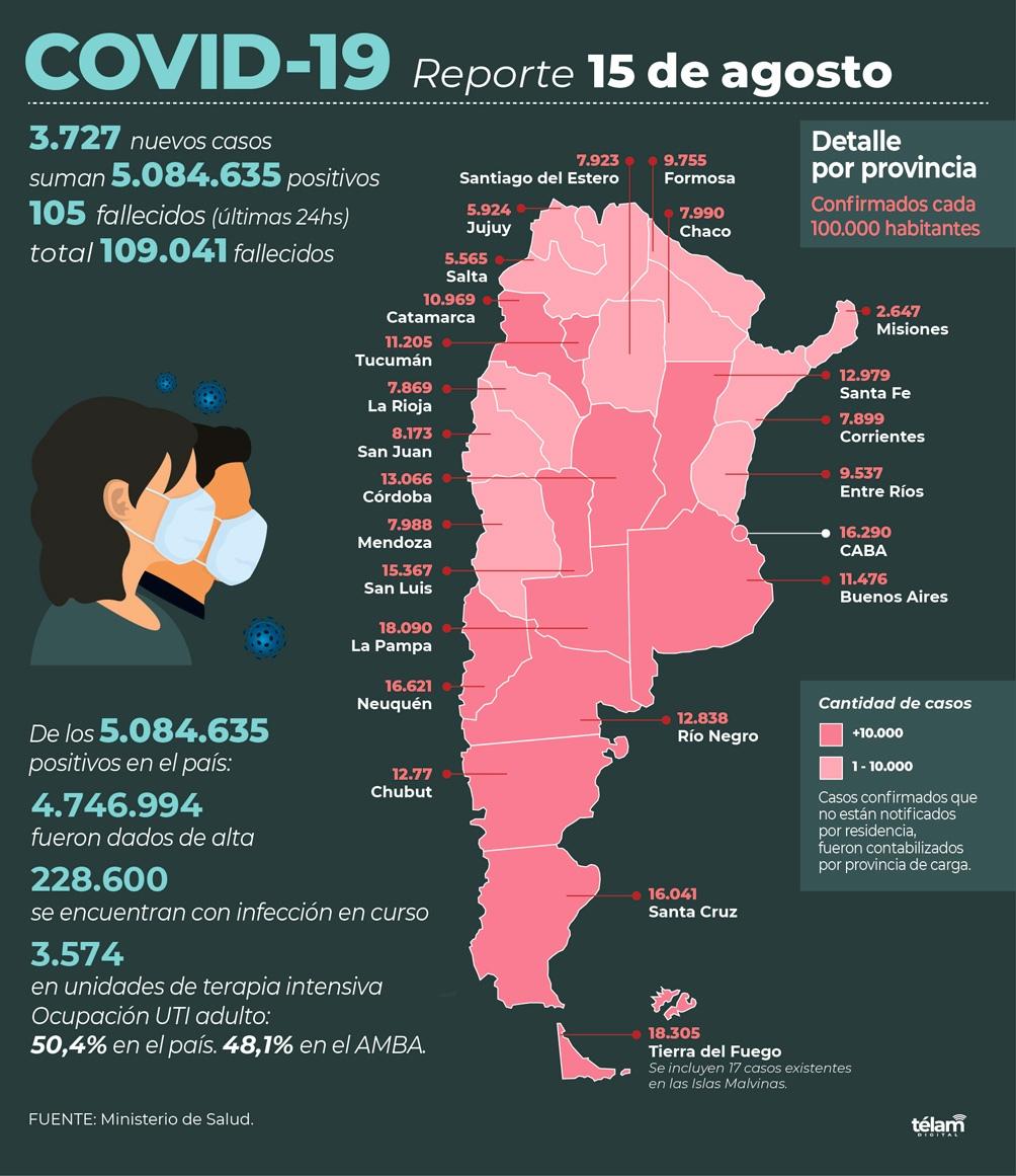 Argentina reportó este domingo 105 nuevos fallecimientos.