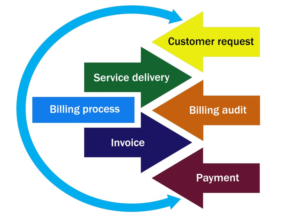 Service Delivery Billing Audit Data Analysis - Customer satisfaction and invoice excellence