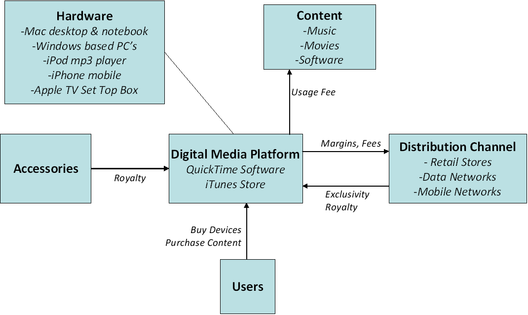 Apple Digital Media Platform