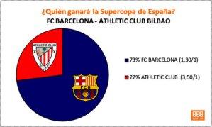 Club Bilbao