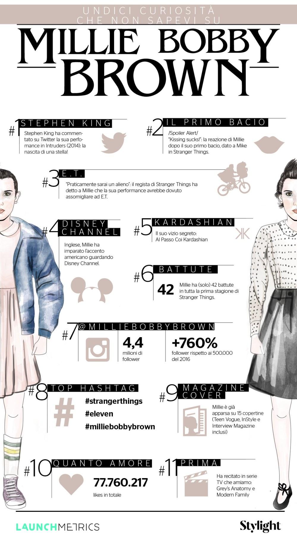 Undici Curiosità Che Non Sapevi Su Millie Bobby Brown - Infografica Stylight