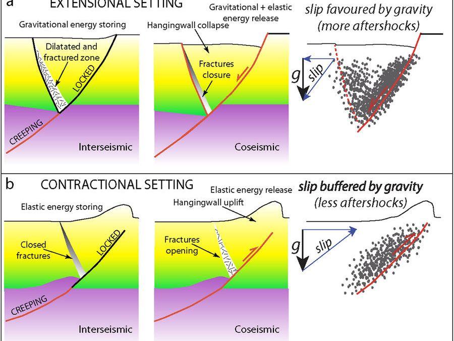 """La crosta terrestre può indicare la durata di un terremoto. Lo afferma uno studio del Cnr: """"si potrà gestire la criticità post-evento"""""""