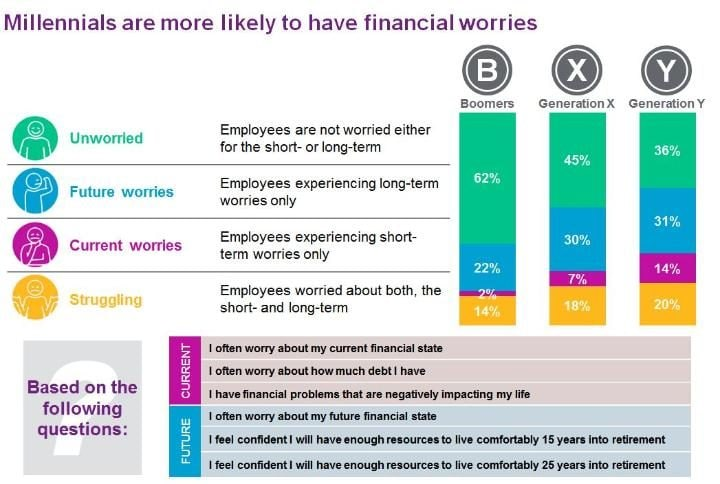 finance worries chart