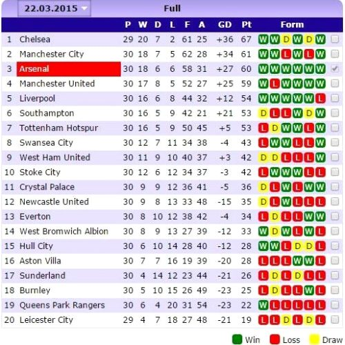 England Premier League Table Standings Soccerway - All about