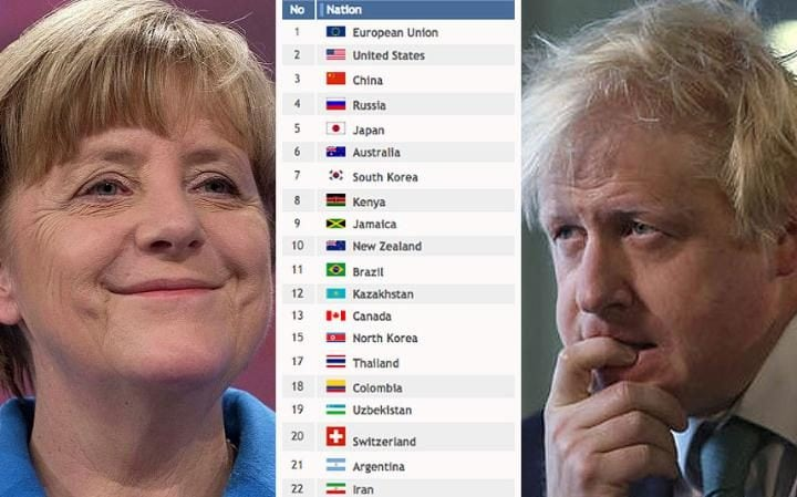 """The Eu's medal table shows """"European Union"""" as the top """"Nation"""", just ahead of the United States, China, Russia and Japan"""