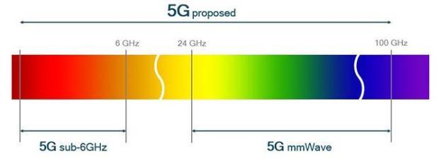 5G milimetarski radio talasi