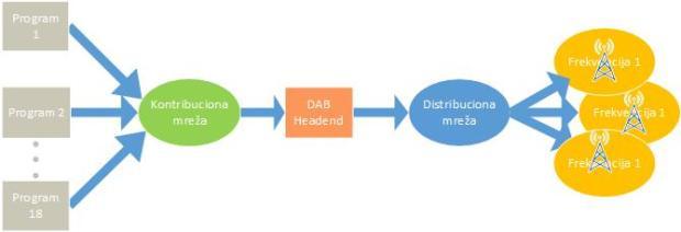 Emitovanje u DAB+ mreži nakon što se završi digitalizacija radija
