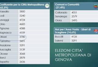 elezioni città metropolitana di Genova