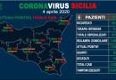 Coronavirus. Il 4 aprile in Sicilia salgono a 1932 i casi positivi, 111 i deceduti. In provincia di Enna 266 positivi, 162 ricoverati e 13 morti