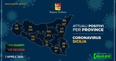 Coronavirus. Il 7 aprile in Sicilia i contagiati sono 1859 (+44) e i deceduti 125 (+2). In provincia di Enna 273 positivi e 15 decessi