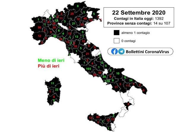 Coronavirus. In Italia il 22 settembre nelle ultime 24 ore i nuovi casi positivi sono 1.392, superati i 300 mila casi complessivi
