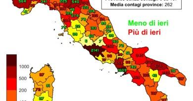 Coronavirus. In Italia il 27 novembre nelle ultime 24 ore i nuovi contagi sono 28.352, i decessi sono 827