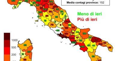 Coronavirus. In Italia il 30 novembre nelle ultime 24 ore i nuovi contagi sono 16.377, i decessi sono 672