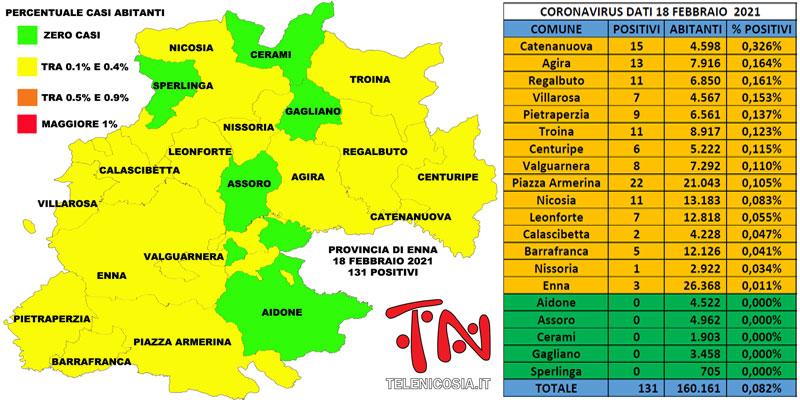 covid-enna-percentuali-18-02-21