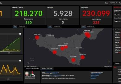 Coronavirus. In Sicilia il 17 giugno nelle ultime 24 ore i nuovi contagi sono 228 e nessun decesso