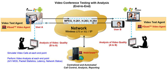 GL_Communications_Videoconferencing_Testing.jpg