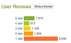 Facebook Home Rating
