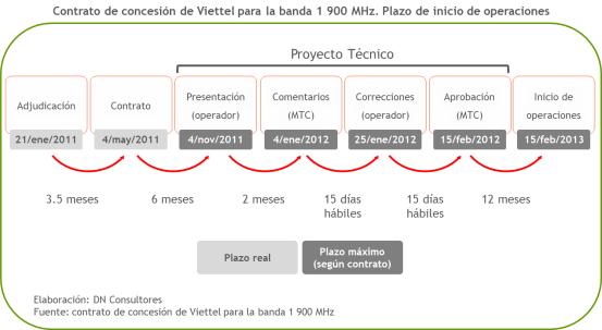2 Contrato de concesión Viettel banda 1 900 MHz