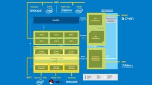 Estructura de la demostración NFV de Telefónica durante MWC2015 - Imagen: Telefónica I+D