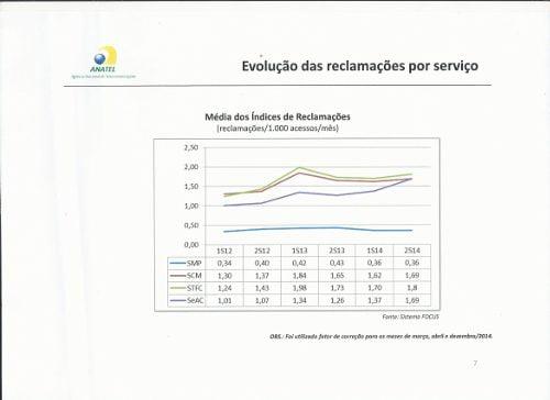 Índice de reclamações dos serviços de telecomunicações em 2014 no call center da Anatel. (fonte: Anatel)