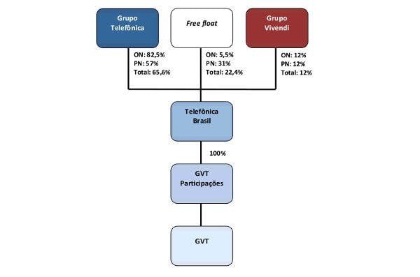 estrutura acionaria telefonica gvt vivendi