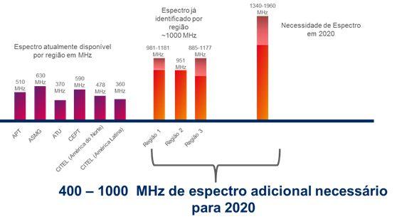 Grafico Ericsson 2