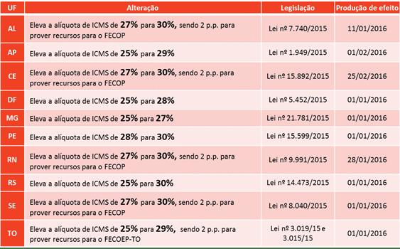 carga icms 2016