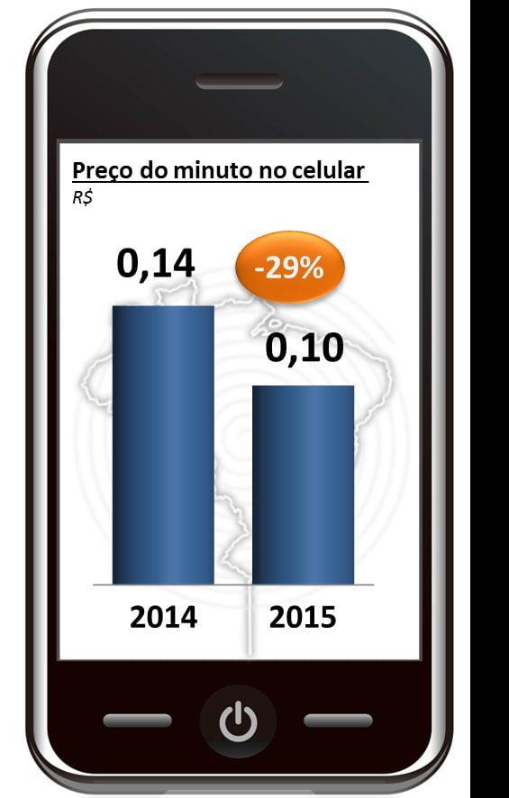 Tarifa do minuto, com imposto, no Brasil em 2015. (fonte: Sinditelebrasil)