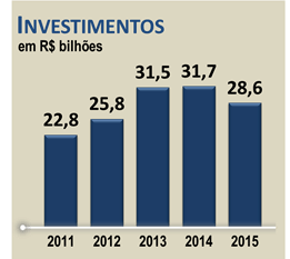 investimento teles 2015 sinditelebrasil
