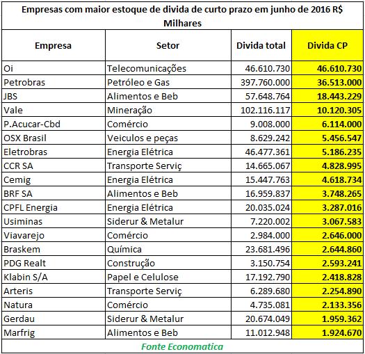 As-empresas-com-maior-estoque-de-divida-de-CP-em-junho-de-2016