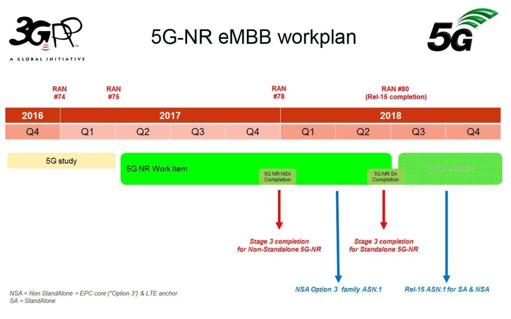 5G_NR_eMBB_schedule_1200px