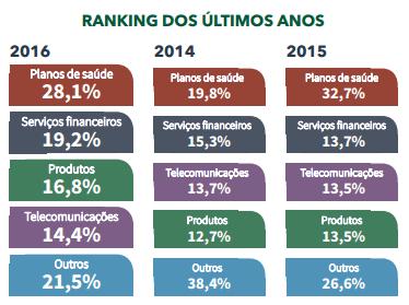 ranking-idec-consumidor-reclamacoes-2016