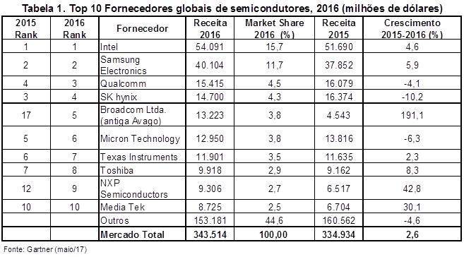 gartner-chips-semicondutores