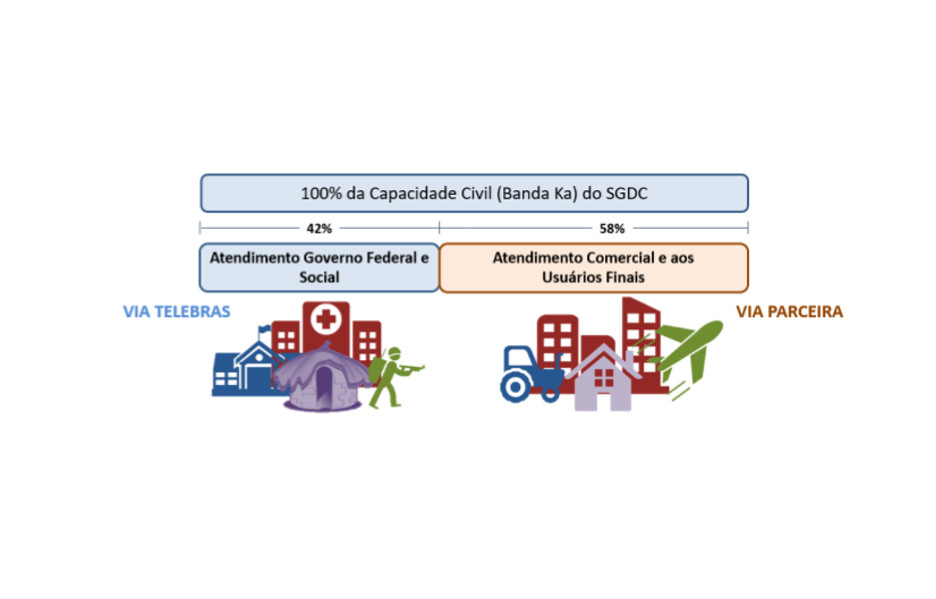 telebras-sgdc-uso-capacidade