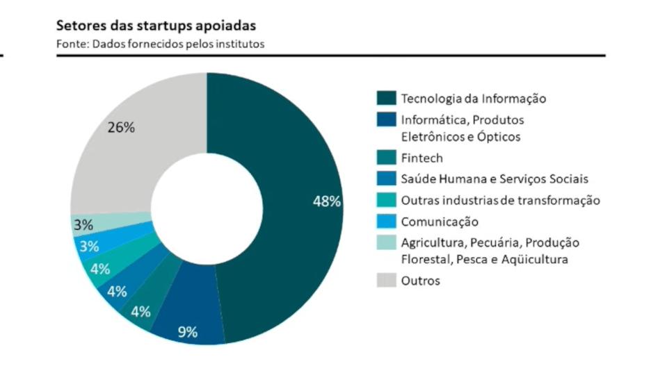 ICTS. Crédito: Divulgação