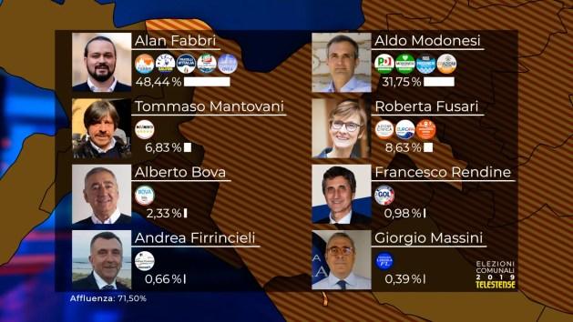 Elezioni, Ferrara al ballottaggio: Fabbri 48,4%, Modonesi 31,7%. Tutti i DATI dei sindaci in provincia