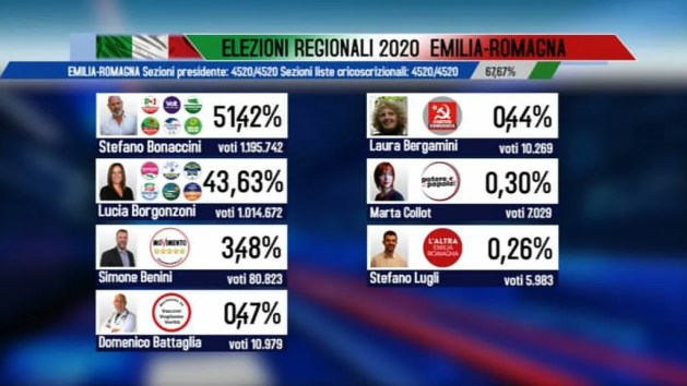 Regionali, Stefano Bonaccini riconquista l'Emilia-Romagna – VIDEO