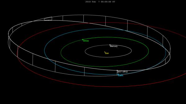 2017_VR12-orbit
