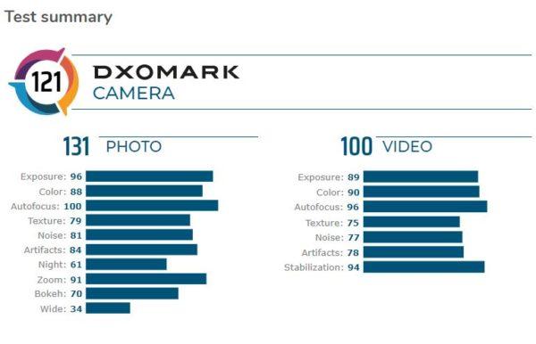 DXOMARK Ranking with mate 30 pro
