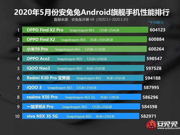 Best Antutu Flagship smartphone for May