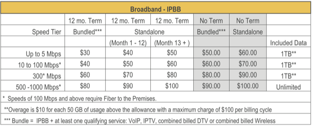 Att broadband pricing 2019