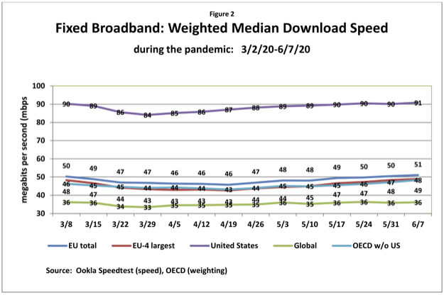 Fixed broadband weighted median download