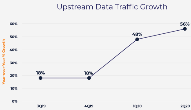 Upstream traffic growth openvault 2q2020