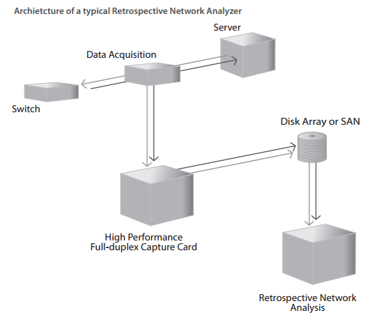 Network Instruments Architecture