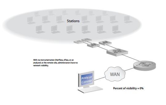 Network Instruments No Probe No Netflow No sFlow