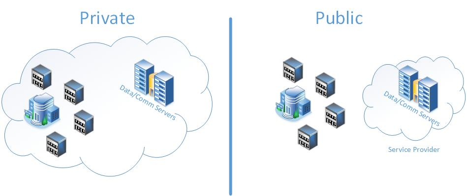Public/Private Cloud Contact Centre